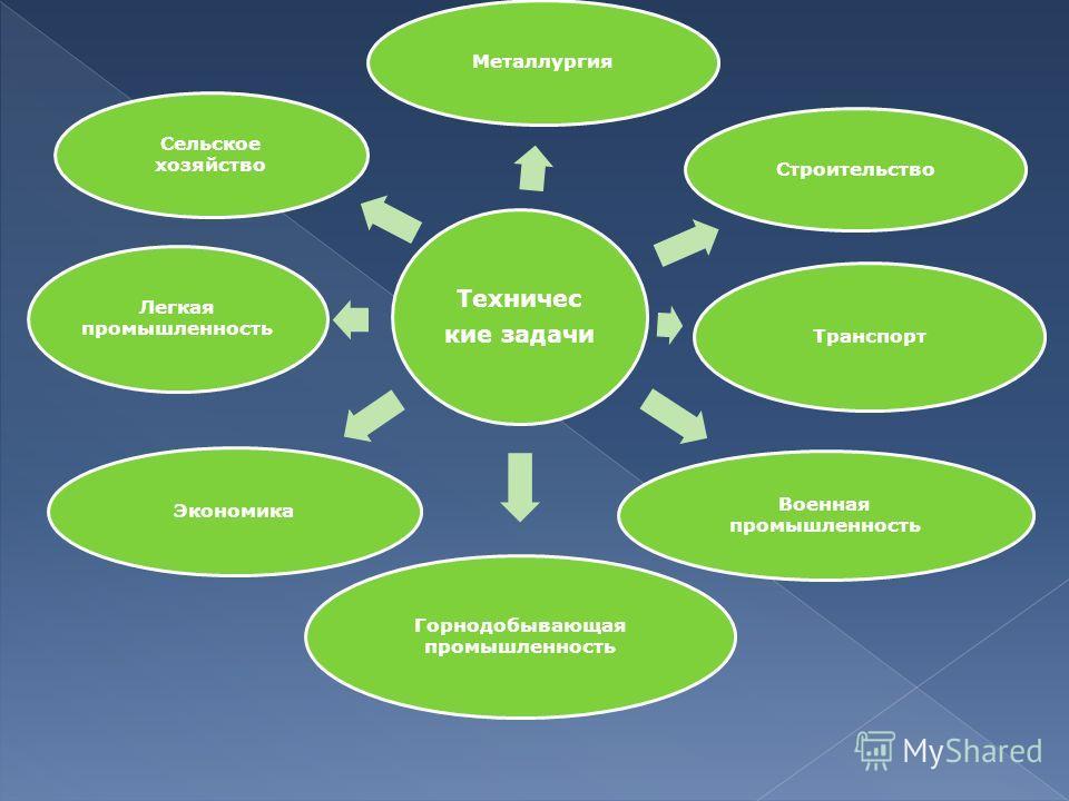 Техничес кие задачи Металлургия Строительство Транспорт Военная промышленность Горнодобывающая промышленность Экономика Легкая промышленность Сельское хозяйство