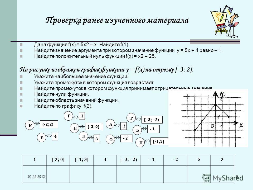 02.12.2013 5 Г 1 И [-3; 0] П [-1;3] Е 4 Р [- 3; - 2) Б - 1 О - 2 К (-2;2) Л 5 А 3 1[-3; 0][- 1; 3]4[- 3; - 2)- 1- 253 Дана функция f(x) = 5х2 – х. Найдите f(1). Найдите значение аргумента при котором значение функции у = 5х + 4 равно – 1. Найдите пол