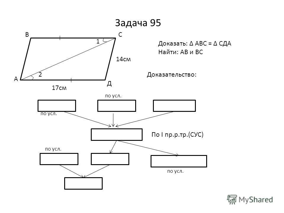 Задача 95 1 2 17см 14см А ВС Д Доказать: АВС = СДА Найти: АВ и ВС Доказательство: АД = ВС 1 = 2АС - общая АВС = СДА СД = 14смАВ = СД АВ = 14см ВС = АД = 17 см По I пр.р.тр.(СУС) по усл.