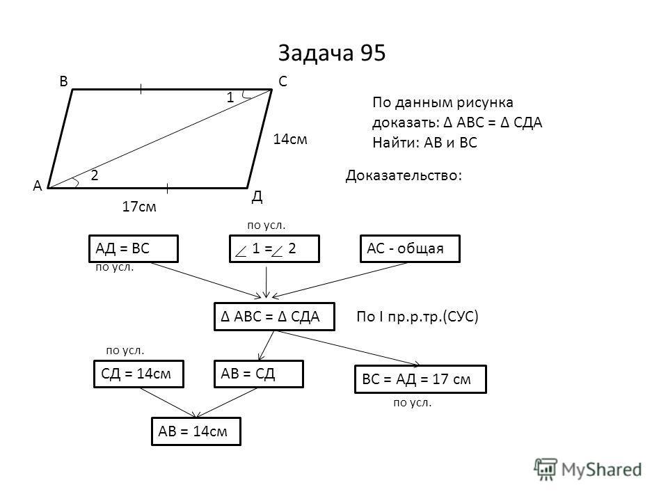 Задача 95 1 2 17см 14см А ВС Д По данным рисунка доказать: АВС = СДА Найти: АВ и ВС Доказательство: АД = ВС 1 = 2АС - общая АВС = СДА СД = 14смАВ = СД АВ = 14см ВС = АД = 17 см По I пр.р.тр.(СУС) по усл.