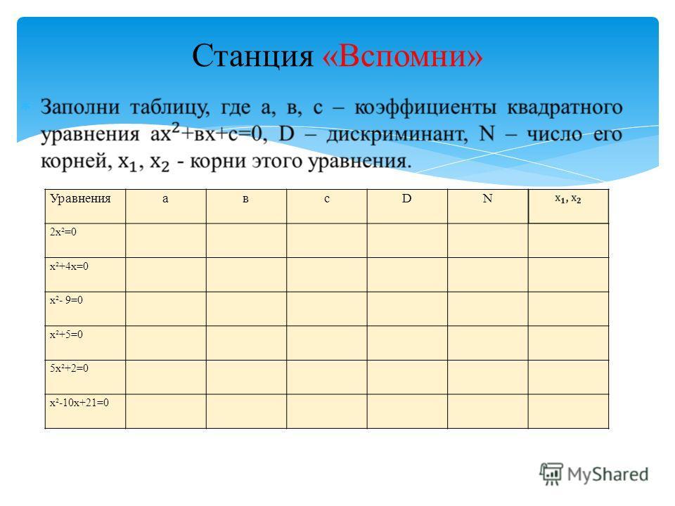 Станция «Вспомни» УравненияавсDN 2х²=0 х²+4х=0 х²- 9=0 х²+5=0 5х²+2=0 х²-10х+21=0