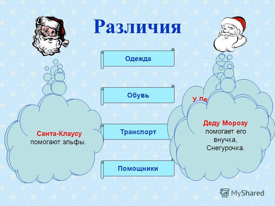 Различия Одежда Обувь Транспорт Помощники У Санта-Клауса - ночной колпак с помпончиком; -короткая красная куртка; -лёгкие перчатки; - штаны; У Деда Мороза -шапка, отороченная мехом; -тёплая шуба (красная, синяя, белая) до пят; -тёплые рукавицы; -штан