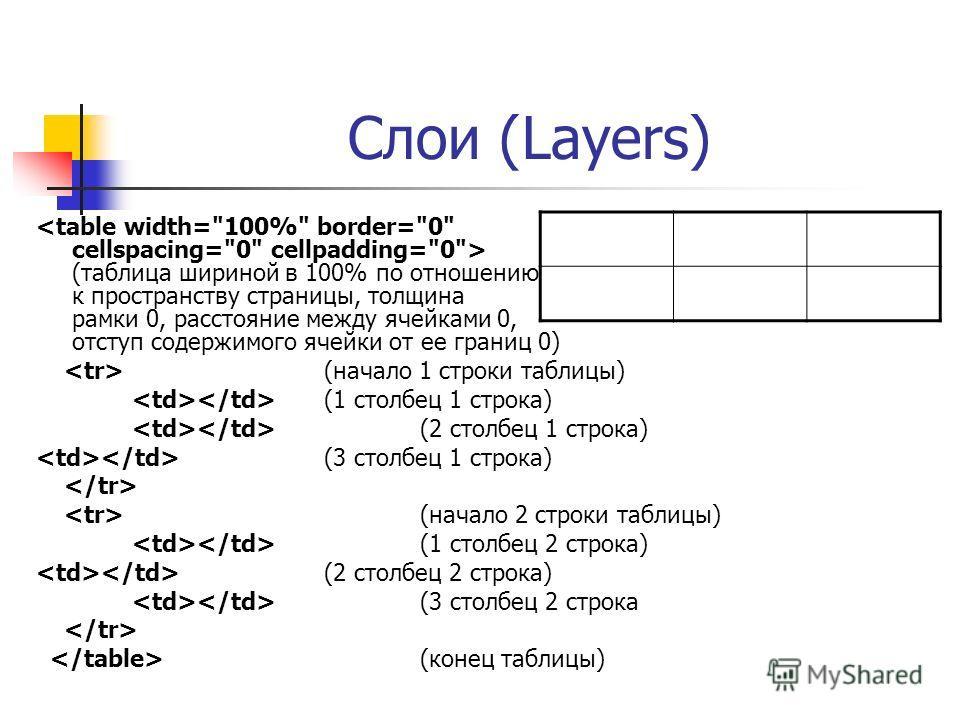 Слои (Layers) (таблица шириной в 100% по отношению к пространству страницы, толщина рамки 0, расстояние между ячейками 0, отступ содержимого ячейки от ее границ 0) (начало 1 строки таблицы) (1 столбец 1 строка) (2 столбец 1 строка) (3 столбец 1 строк