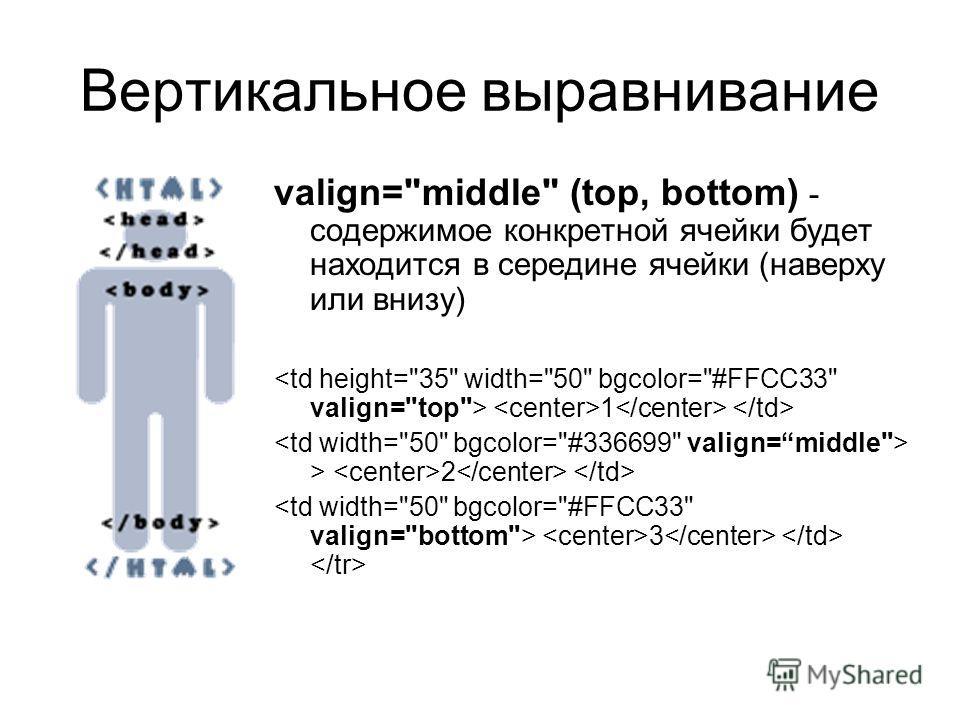 Вертикальное выравнивание valign=middle (top, bottom) - содержимое конкретной ячейки будет находится в середине ячейки (наверху или внизу) 1 > 2 3