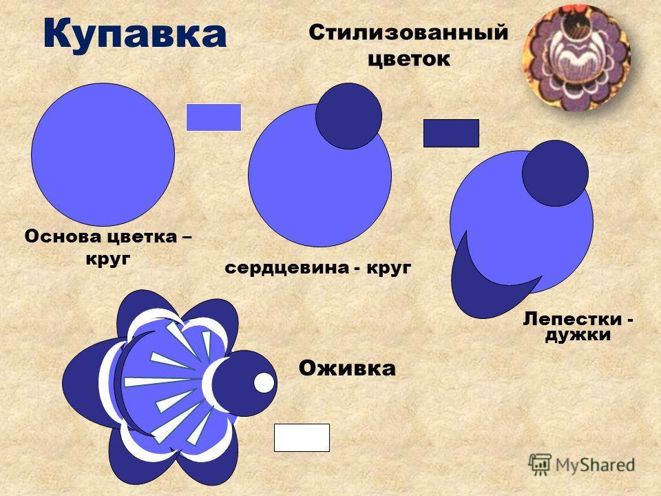 Стилизованный цветок розы, шиповника. Основа цветка- большой круг. Седцевина – маленький круг Лепестки – дужки. Оживка.