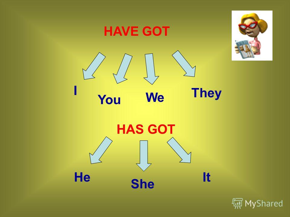 HAVE GOT I You We They HAS GOT He She It