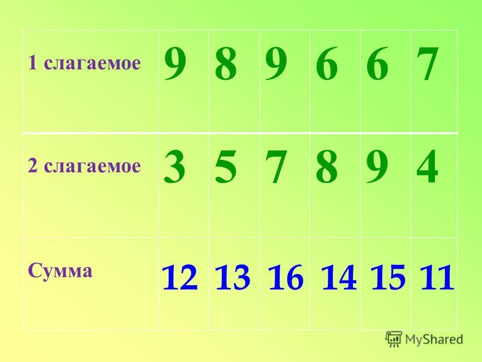 1 слагаемое 989667 2 слагаемое 357894 Сумма 121316141511