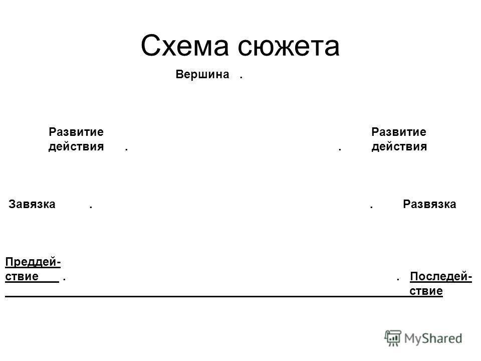 Схема сюжета Вершина. Развитие Развитие действия.. действия Завязка.. Развязка Преддей- ствие.. Последей- ствие