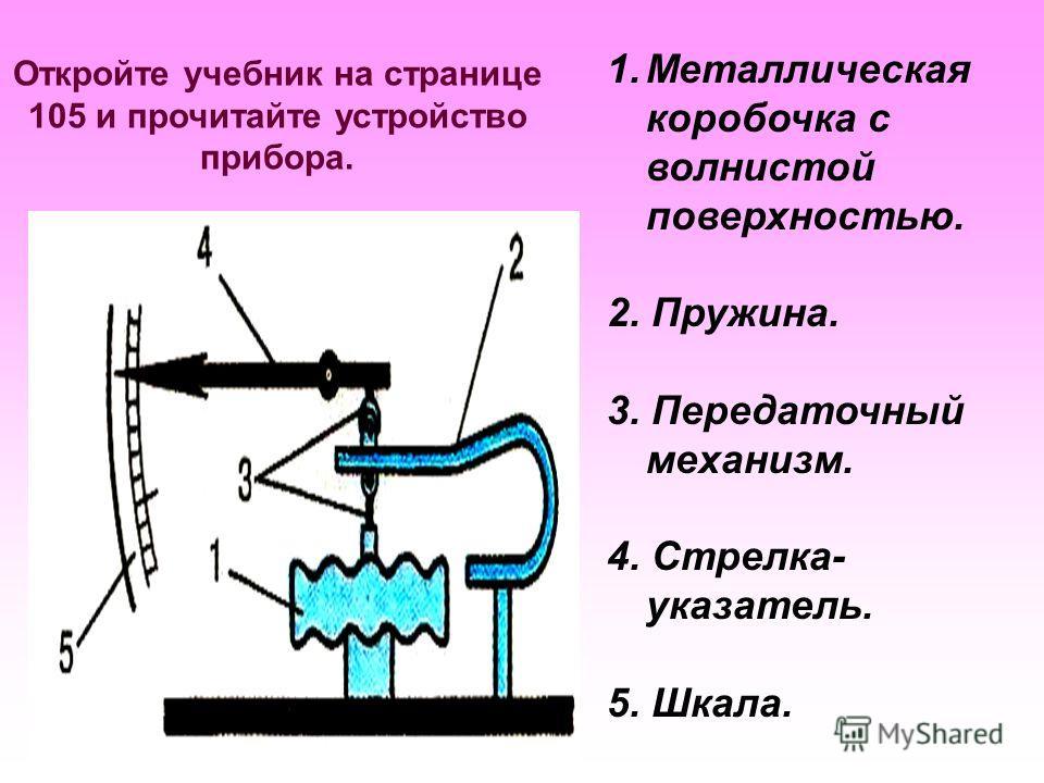Устройство барометра 1 - корпус 2 – гофрированная коробочка 3 - стекло 4 – шкала 5 – пружинящая пластина 6 – стрелка 7 - ось 1 2 3 4 5 6 7