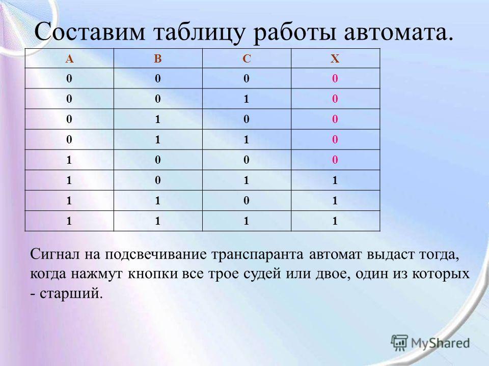 Составим таблицу работы автомата. АВСХ 0000 0010 0100 0110 1000 1011 1101 1111 Сигнал на подсвечивание транспаранта автомат выдаст тогда, когда нажмут кнопки все трое судей или двое, один из которых - старший.