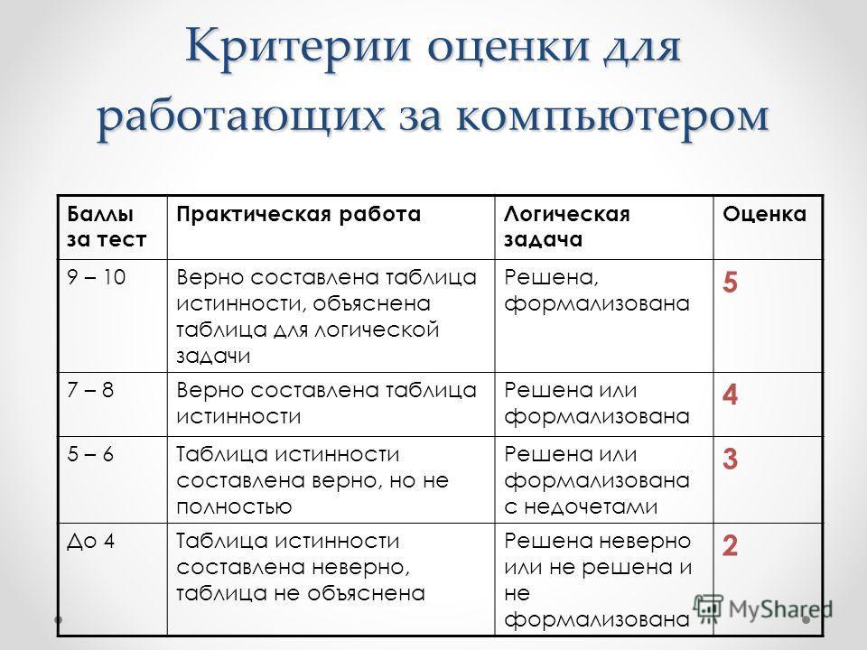 Критерии оценки для работающих за компьютером Баллы за тест Практическая работаЛогическая задача Оценка 9 – 10Верно составлена таблица истинности, объяснена таблица для логической задачи Решена, формализована 5 7 – 8Верно составлена таблица истинност