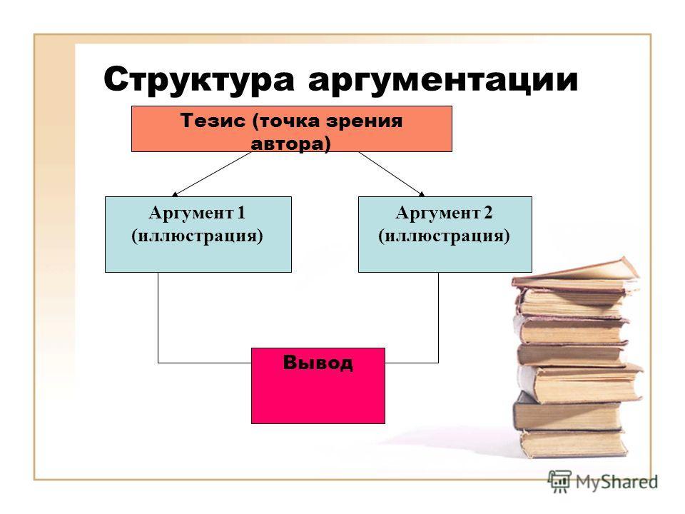 Структура аргументации Тезис (точка зрения автора) Аргумент 1 (иллюстрация) Аргумент 2 (иллюстрация) Вывод