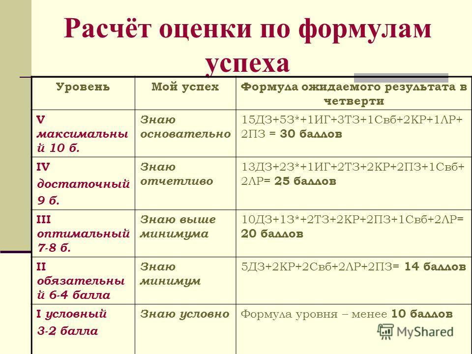 Расчёт оценки по формулам успеха УровеньМой успехФормула ожидаемого результата в четверти V максимальны й 10 б. Знаю основательно 15ДЗ+5З*+1ИГ+3ТЗ+1Свб+2КР+1ЛР+ 2ПЗ = 30 баллов IV достаточный 9 б. Знаю отчетливо 13ДЗ+2З*+1ИГ+2ТЗ+2КР+2ПЗ+1Свб+ 2ЛР= 25