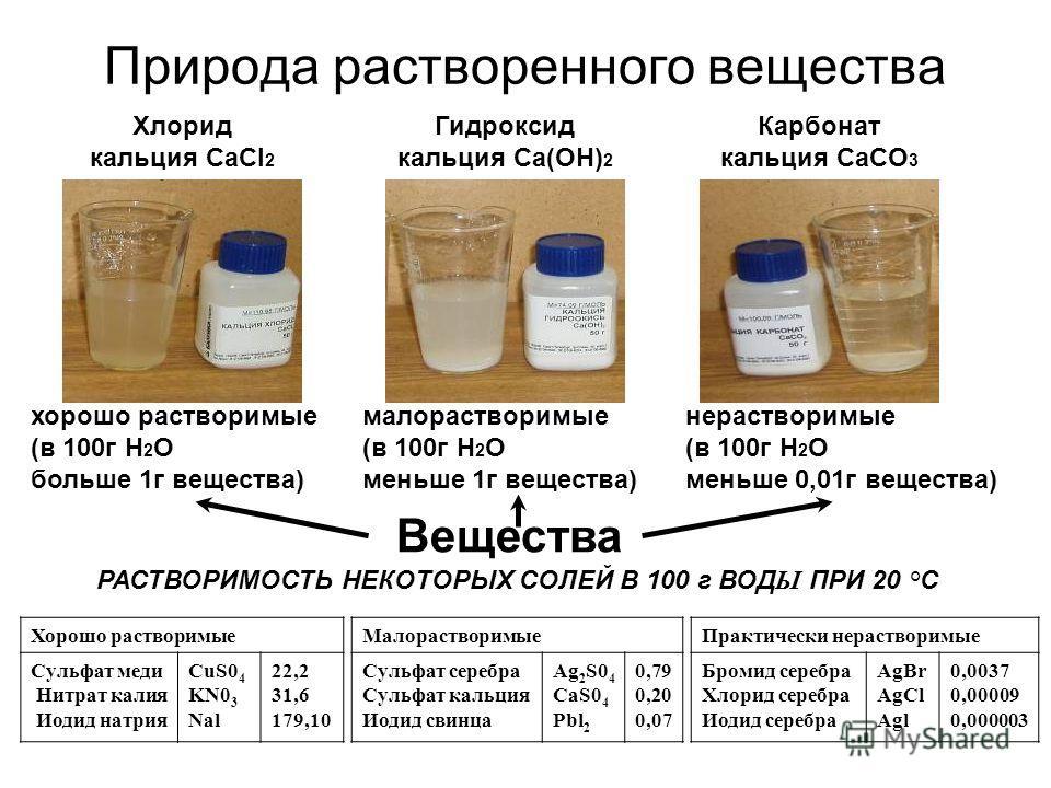 Природа растворенного вещества Вещества хорошо растворимые (в 100г H 2 O больше 1г вещества) нерастворимые (в 100г H 2 O меньше 0,01г вещества) малорастворимые (в 100г H 2 O меньше 1г вещества) РАСТВОРИМОСТЬ НЕКОТОРЫХ СОЛЕЙ В 100 г ВОД Ы ПРИ 20 °С Хо