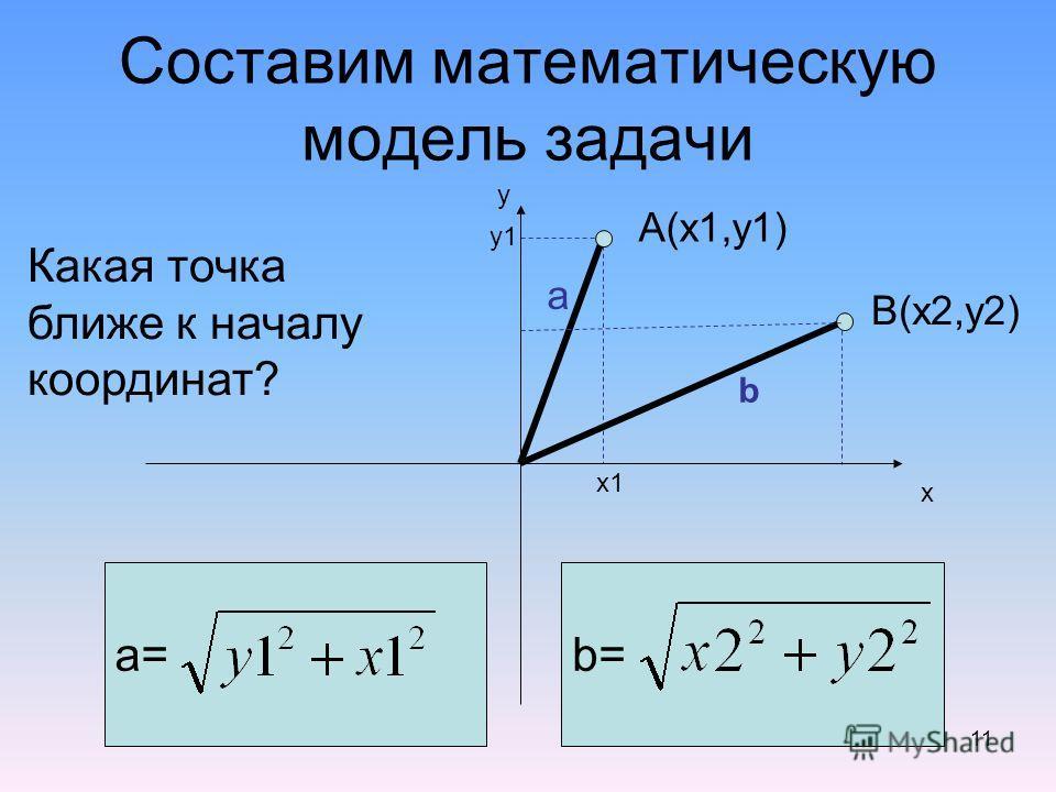 11 Составим математическую модель задачи А(x1,y1) B(x2,y2) y x a= a b b= y1y1 х1 Какая точка ближе к началу координат?