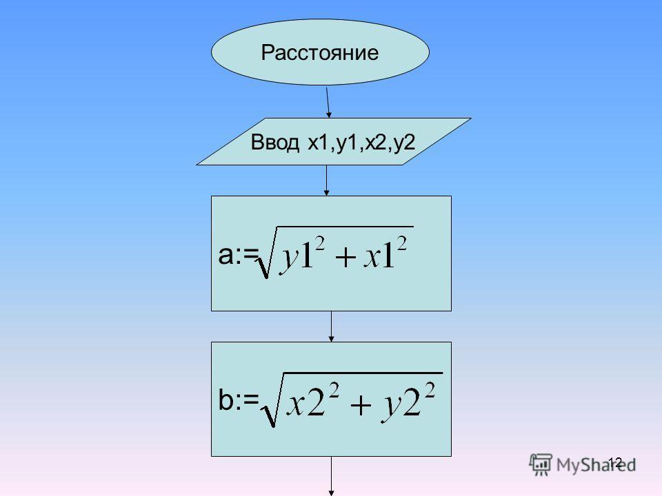 12 Расстояние Ввод x1,y1,x2,y2 a:= b:=