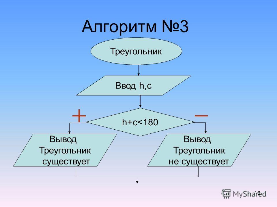 16 Алгоритм 3 Треугольник Ввод h,c h+c
