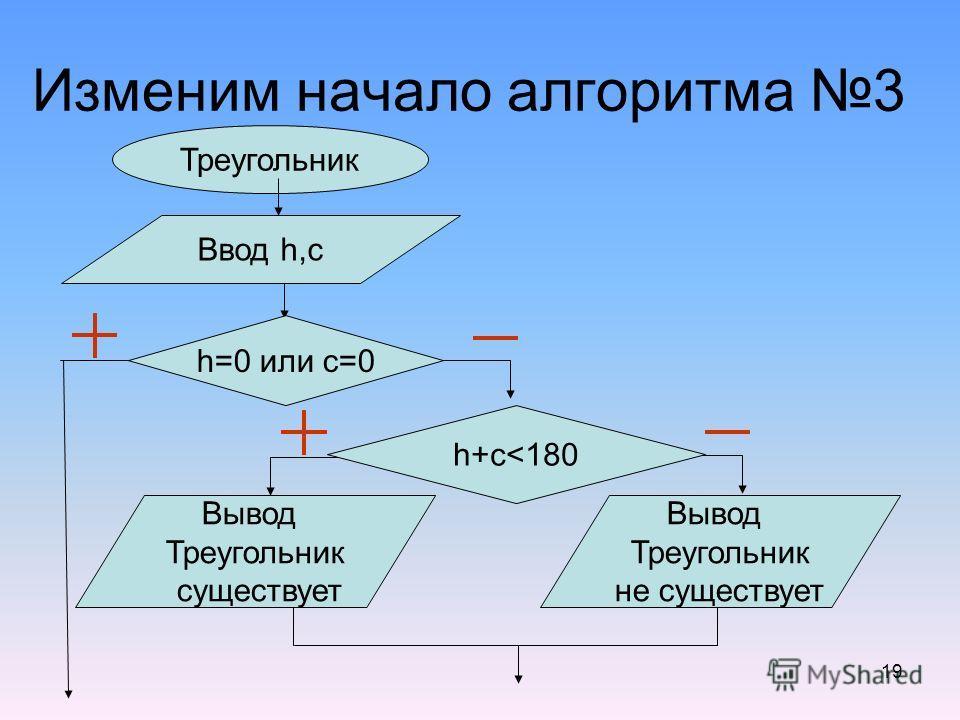 19 Изменим начало алгоритма 3 Треугольник Ввод h,c h=0 или c=0 h+c