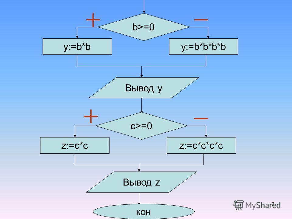 7 b>=0 y:=b*by:=b*b*b*b Вывод y c>=0 z:=c*cz:=c*c*c*c Вывод z кон