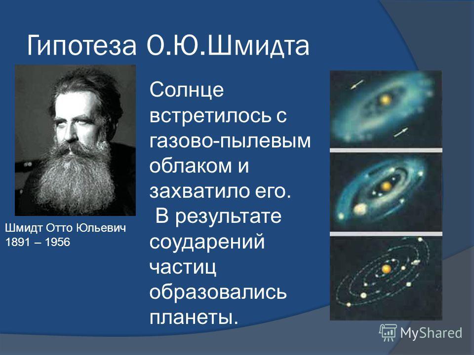 Гипотеза О.Ю.Шмидта Солнце встретилось с газово-пылевым облаком и захватило его. В результате соударений частиц образовались планеты. Шмидт Отто Юльевич 1891 – 1956