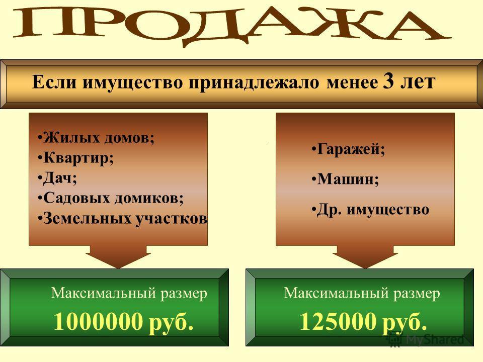 Если имущество принадлежало менее 3 лет Максимальный размер 125000 руб. Максимальный размер 1000000 руб. Жилых домов; Квартир; Дач; Садовых домиков; Земельных участков Гаражей; Машин; Др. имущество