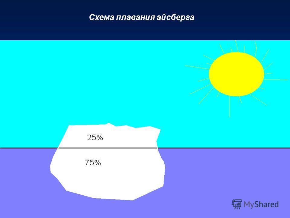 Схема плавания айсберга