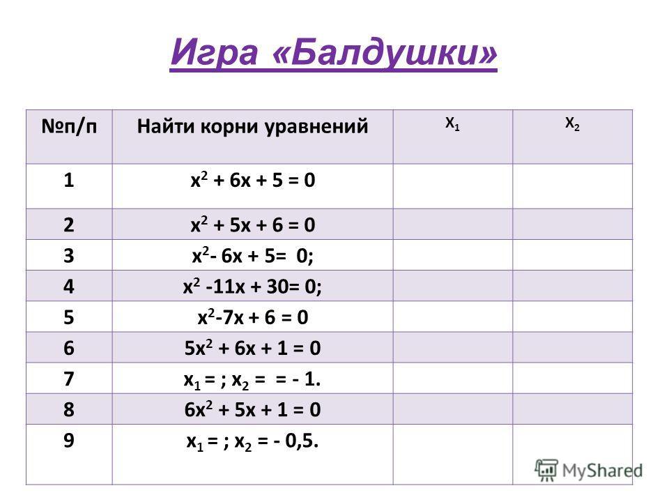 п/пНайти корни уравнений Х1Х1 Х2Х2 1х 2 + 6х + 5 = 0 2х 2 + 5х + 6 = 0 3х 2 - 6х + 5= 0; 4х 2 -11х + 30= 0; 5х 2 -7х + 6 = 0 65х 2 + 6х + 1 = 0 7х 1 = ; х 2 = = - 1. 86х 2 + 5х + 1 = 0 9х 1 = ; х 2 = - 0,5. Игра «Балдушки»