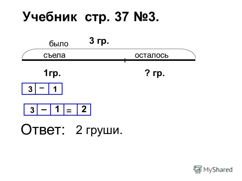 Учебник стр. 37 3. было съелаосталось 3 гр. 1гр.? гр. 3 –1 = 2 Ответ: 3 – 1 2 груши.