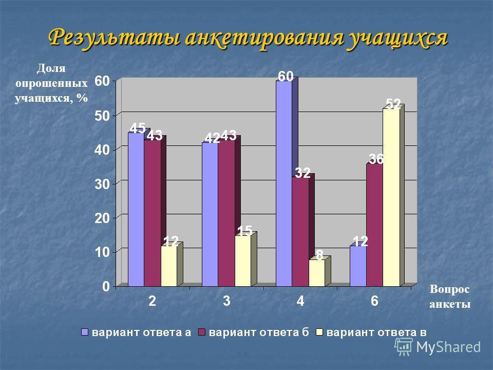 Результаты анкетирования учащихся Доля опрошенных учащихся, % Вопрос анкеты