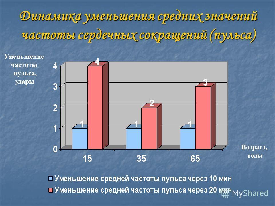 Динамика уменьшения средних значений частоты сердечных сокращений (пульса) Возраст, годы Уменьшение частоты пульса, удары