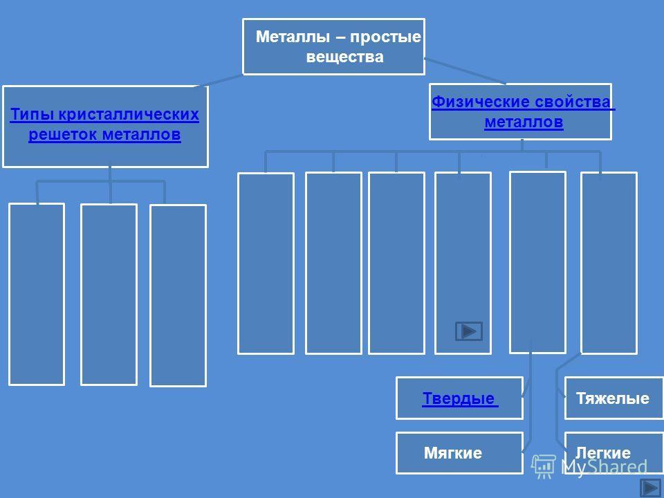 Металлы – простые вещества Типы кристаллических решеток металлов Физические свойства металлов Твердые Мягкие Тяжелые Легкие