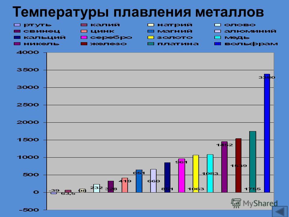 Температуры плавления металлов