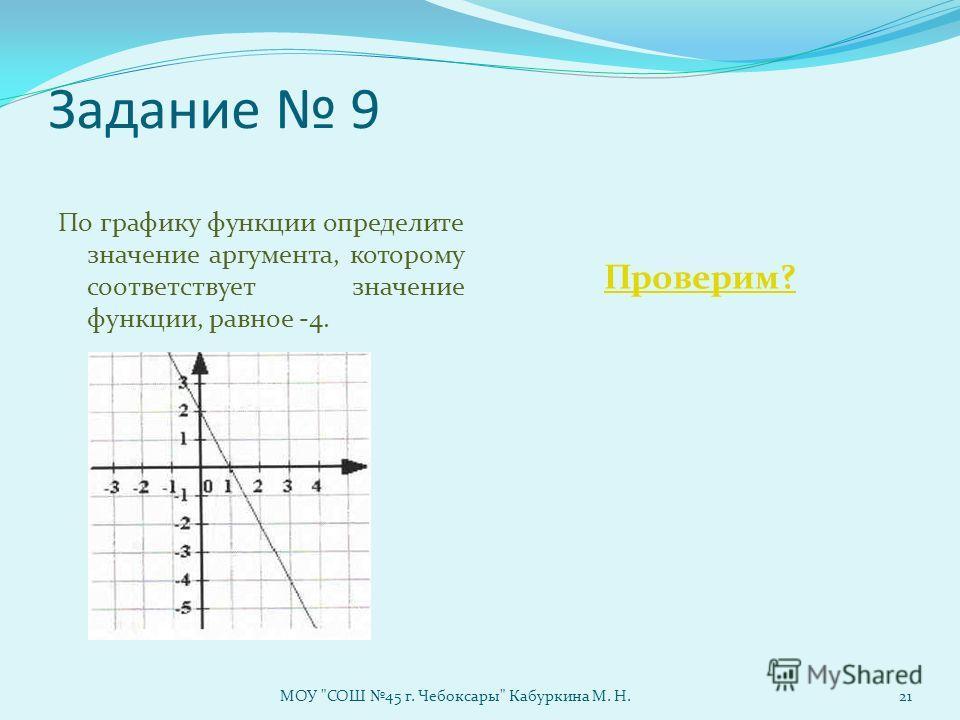 Задание 9 По графику функции определите значение аргумента, которому соответствует значение функции, равное -4. Проверим? МОУ СОШ 45 г. Чебоксары Кабуркина М. Н.21