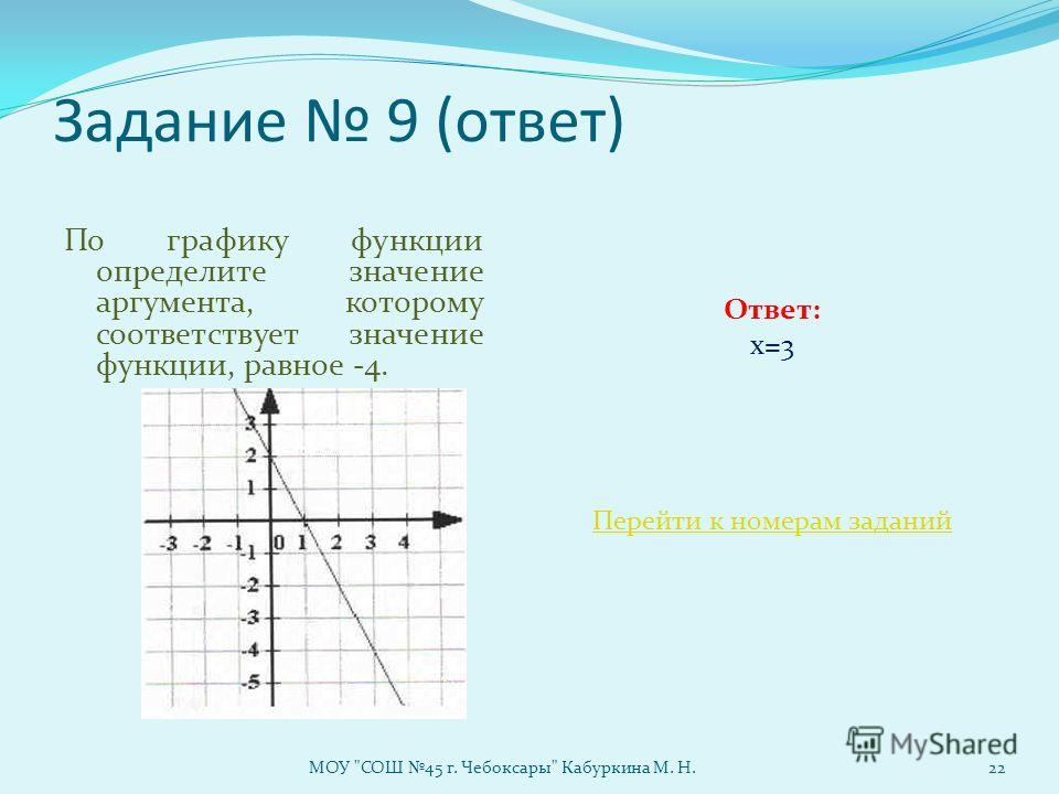 Задание 9 (ответ) По графику функции определите значение аргумента, которому соответствует значение функции, равное -4. Ответ: х=3 Перейти к номерам заданий МОУ СОШ 45 г. Чебоксары Кабуркина М. Н.22