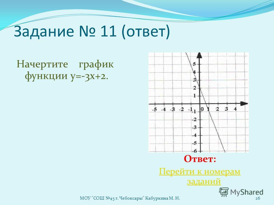Задание 11 (ответ) Начертите график функции у=-3х+2. Ответ: Перейти к номерам заданий МОУ СОШ 45 г. Чебоксары Кабуркина М. Н.26