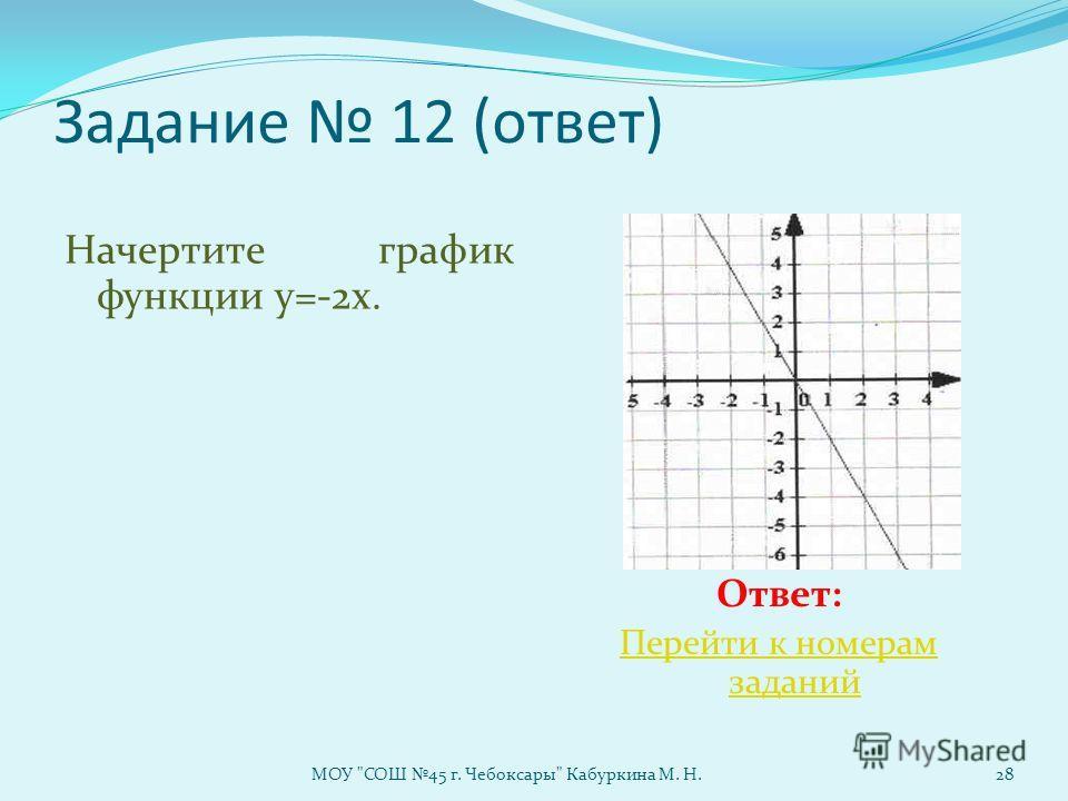 Задание 12 (ответ) Начертите график функции у=-2х. Ответ: Перейти к номерам заданий МОУ СОШ 45 г. Чебоксары Кабуркина М. Н.28