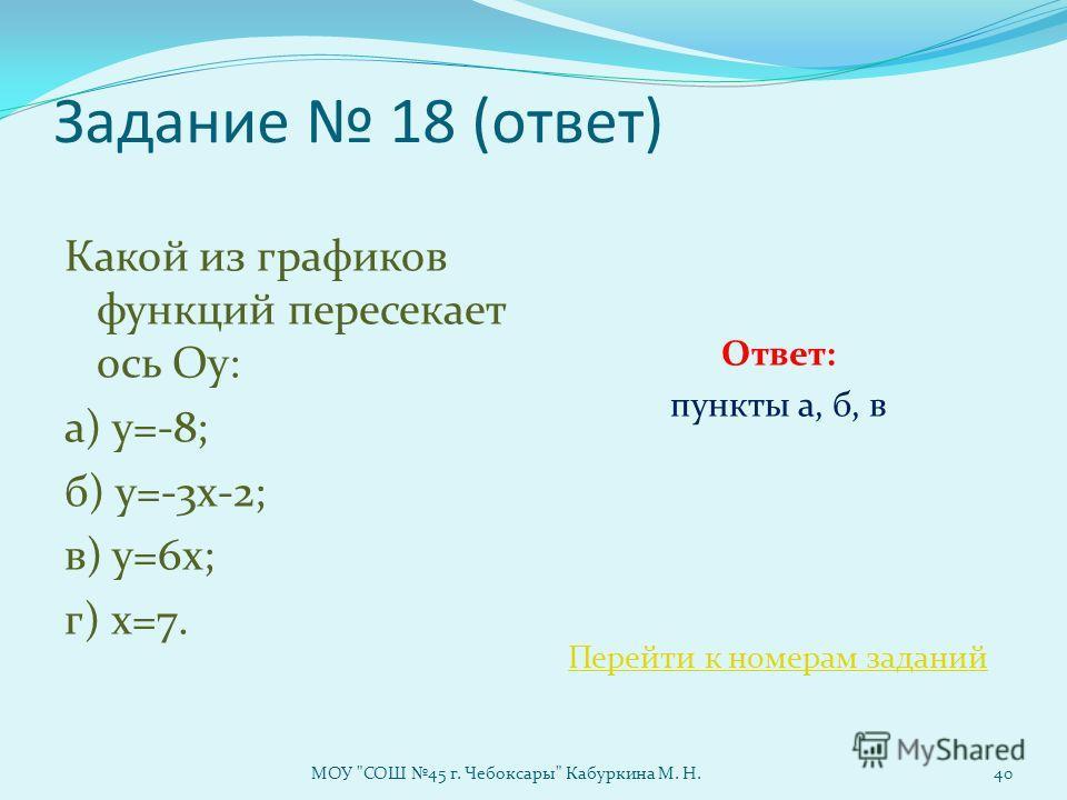 Задание 18 (ответ) Какой из графиков функций пересекает ось Оу: а) у=-8; б) у=-3х-2; в) у=6х; г) х=7. Ответ: пункты а, б, в Перейти к номерам заданий МОУ СОШ 45 г. Чебоксары Кабуркина М. Н.40