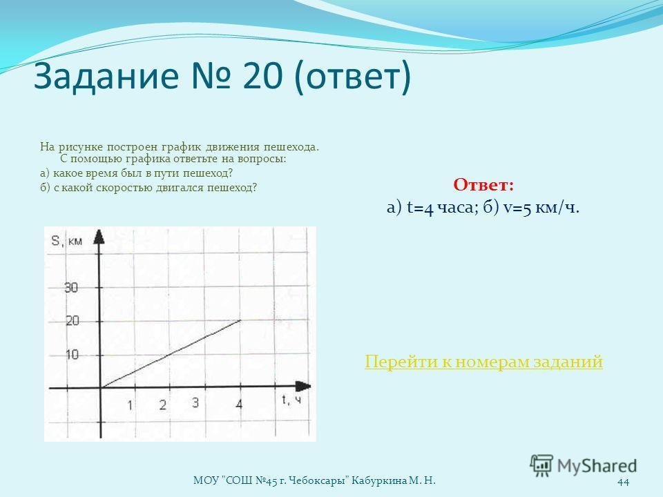 Задание 20 (ответ) На рисунке построен график движения пешехода. С помощью графика ответьте на вопросы: а) какое время был в пути пешеход? б) с какой скоростью двигался пешеход? Ответ: а) t=4 часа; б) v=5 км/ч. Перейти к номерам заданий МОУ