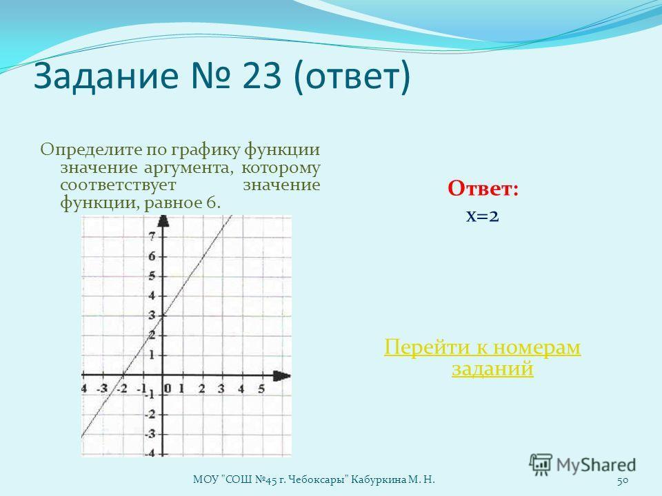 Задание 23 (ответ) Определите по графику функции значение аргумента, которому соответствует значение функции, равное 6. Ответ: х=2 Перейти к номерам заданий МОУ СОШ 45 г. Чебоксары Кабуркина М. Н.50