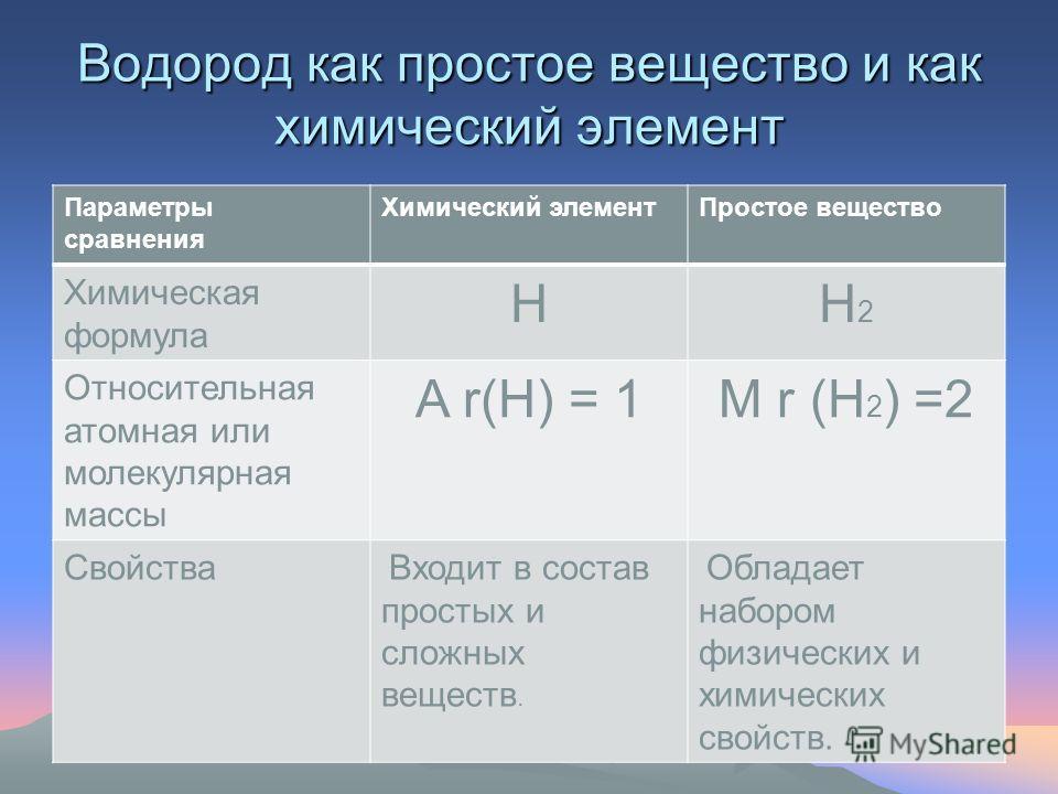 Водород – простое вещество. Н2Н2
