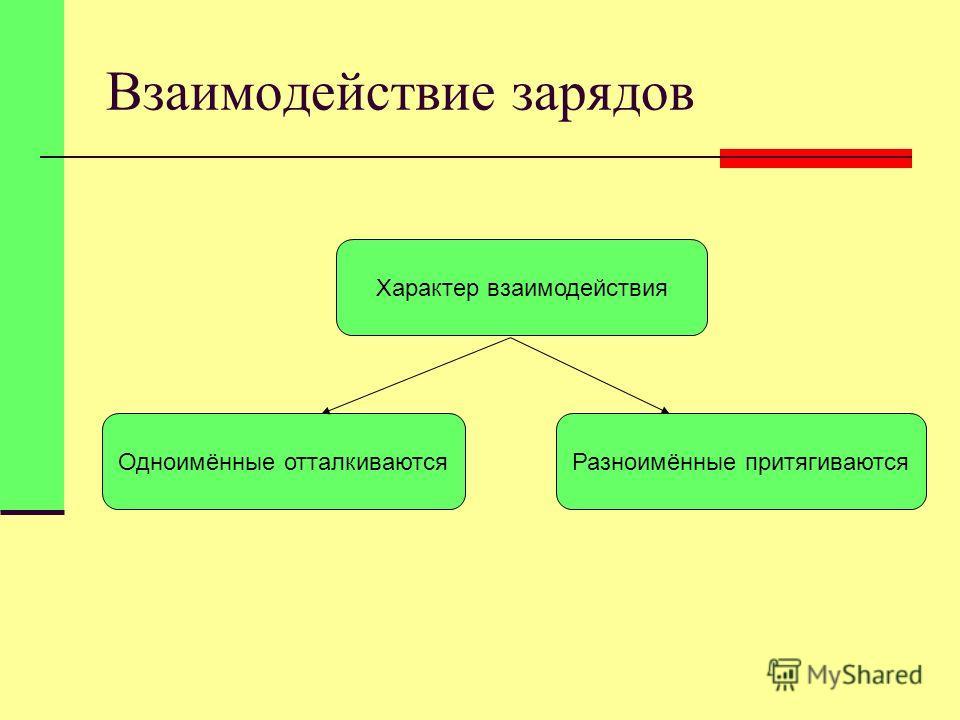 Взаимодействие зарядов Характер взаимодействия Одноимённые отталкиваютсяРазноимённые притягиваются