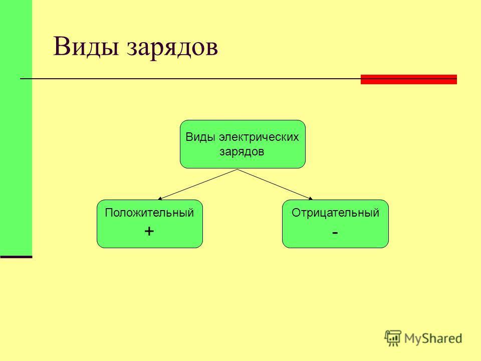 Виды зарядов Виды электрических зарядов Положительный + Отрицательный -