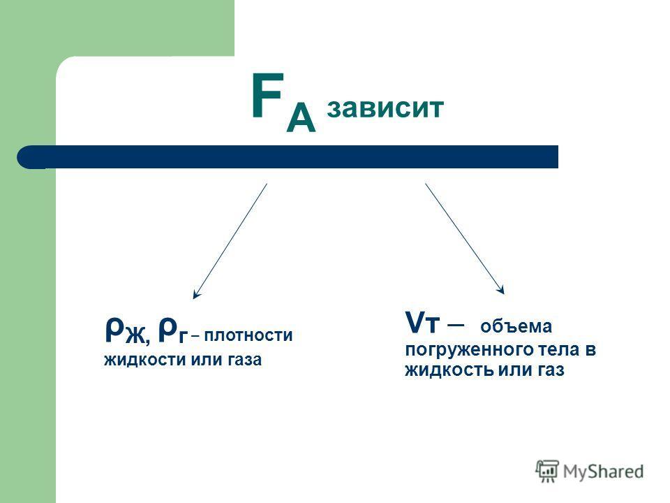 F A зависит ρ Ж, ρ г – плотности жидкости или газа Vт – объема погруженного тела в жидкость или газ
