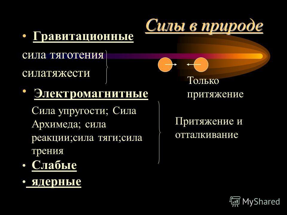 Силы в природе Гравитационные сила тяготения силатяжести Только притяжение Электромагнитные Сила упругости; Сила Архимеда; сила реакции;сила тяги;сила трения Притяжение и отталкивание Слабые ядерные