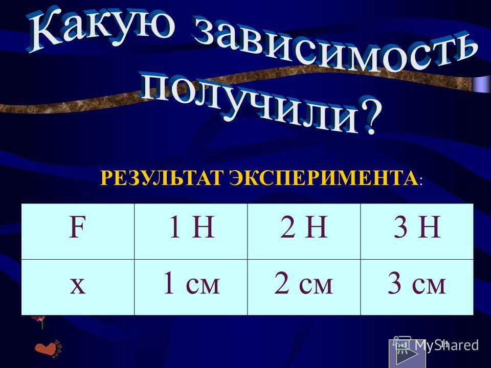 10 Увеличим силу в 3 раза. Измерим новое удлинение х. Занесём в таблицу.