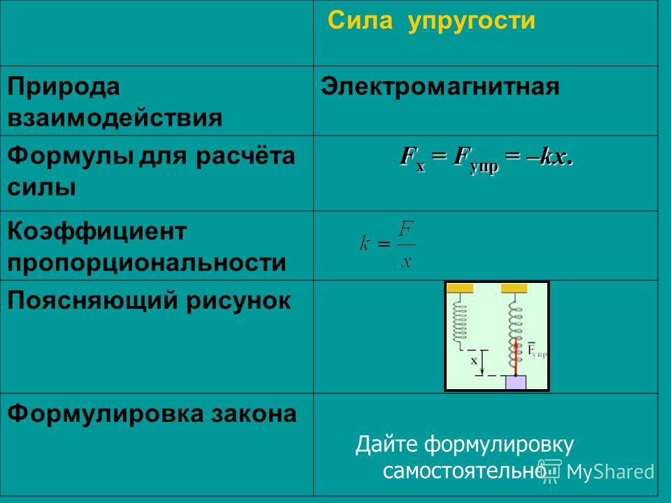 Сила упругости Природа взаимодействия Электромагнитная Формулы для расчёта силы F x = F упр = –kx. Коэффициент пропорциональности Поясняющий рисунок Формулировка закона Дайте формулировку самостоятельно