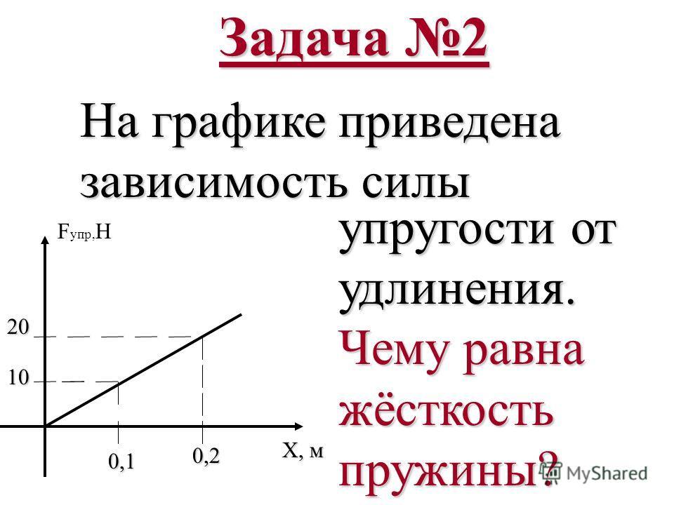 Задача 2 20 10 0,1 0,1 0,2 F упр, Н Х, м Х, м На графике приведена зависимость силы упругости от удлинения. Чему равна жёсткость пружины?
