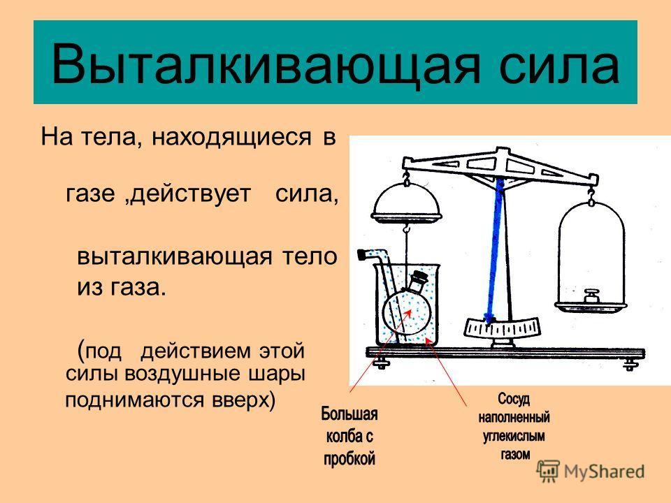 Выталкивающая сила На тела, находящиеся в газе,действует сила, выталкивающая тело из газа. ( под действием этой силы воздушные шары поднимаются вверх)