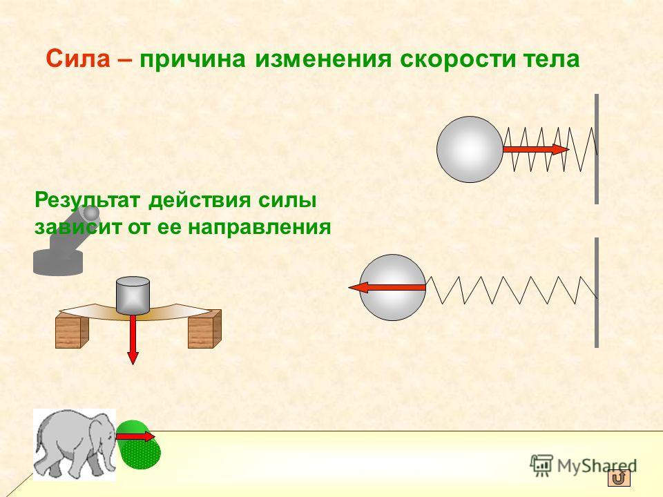 Сила – причина изменения скорости тела Результат действия силы зависит от ее направления