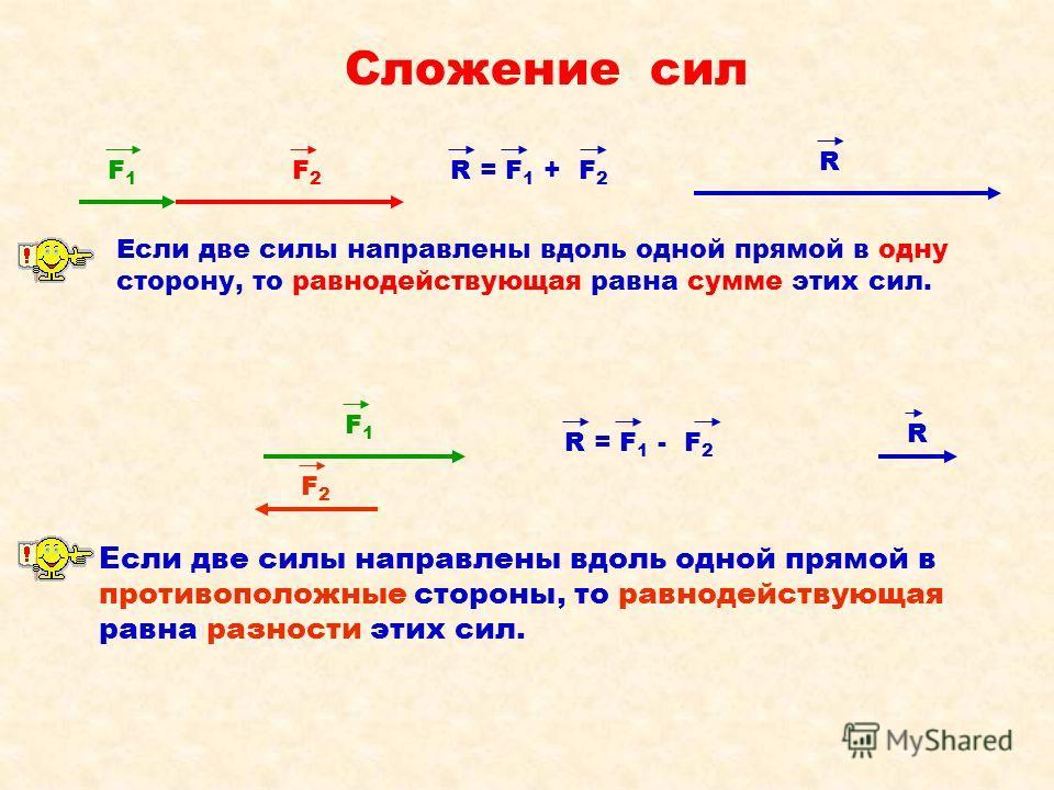 Сложение сил F1F1 F2F2 R = F 1 + F 2 Если две силы направлены вдоль одной прямой в одну сторону, то равнодействующая равна сумме этих сил. R F1F1 F2F2 R R = F 1 - F 2 Если две силы направлены вдоль одной прямой в противоположные стороны, то равнодейс
